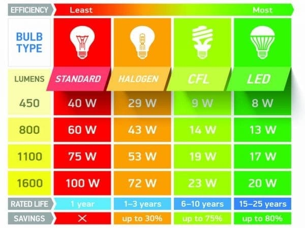 Graph showing the differences in energy efficiency and lifespan for LED vs other types of light bulbs